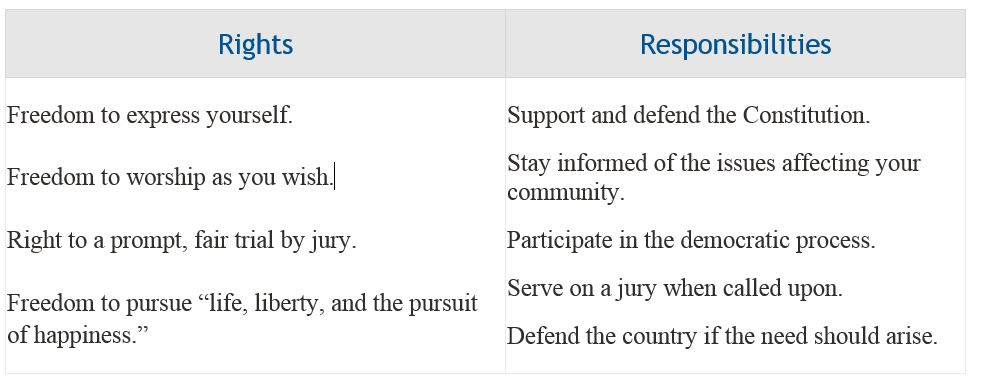 Summary of Constitutional Rights & Responsibilities